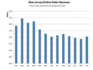 Crecimiento online New Jersey