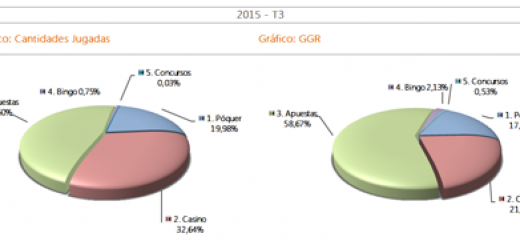 Informe juego online 3T2015