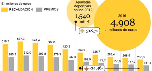 Grafico quiniela